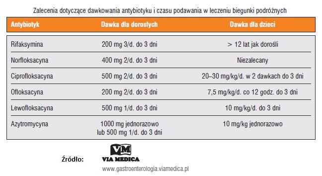 zalecenia-dotyczace-dawkowania-antybiotyku-i-czasu-podawania-w-leczeniu-biegunki-podroznych