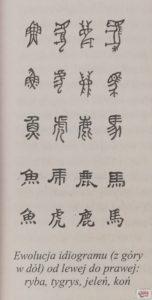 Ewolucja ideogramów chińskich